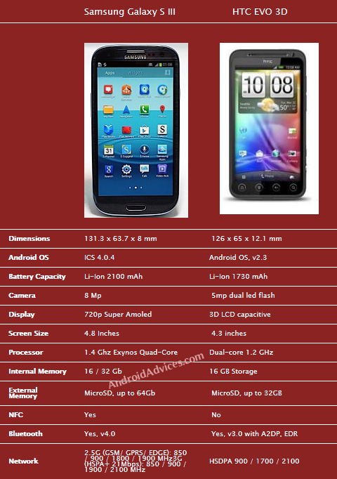 Galaxy SIII Vs HTC Evo 3D Comparison