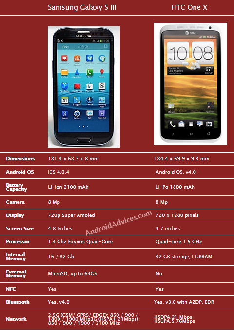 Galaxy SIII Vs HTC One X Comparison