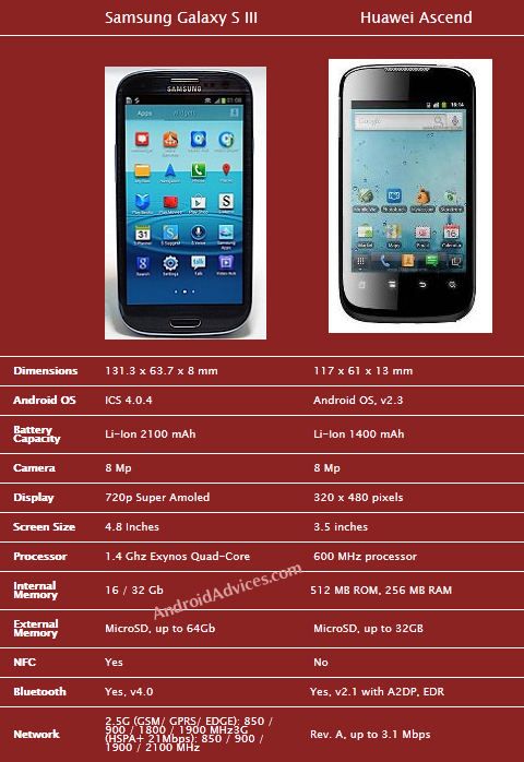 Galaxy SIII Vs Huawei Ascend Comparison