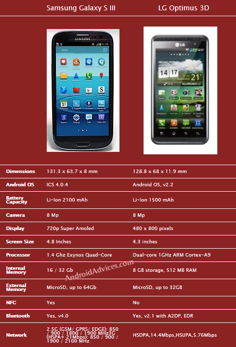 Galaxy SIII Vs LG Optimus 3D Comparison