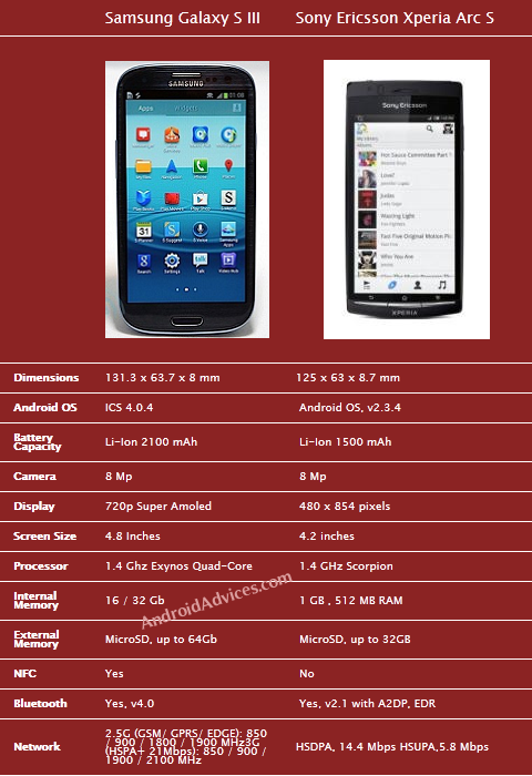 Galaxy SIII Vs Xperia Arc S Comparison