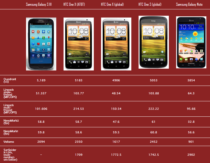 Smart Phones Benchmark Results