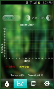 Water Your Body Chart