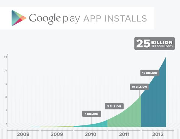 Google_Play_25B_app_downloads_610x471