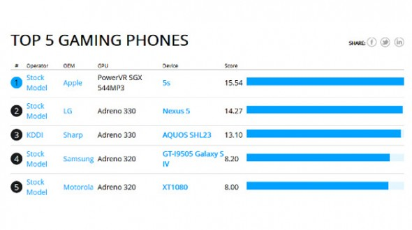 Nexus 5 Benchmark Gaming