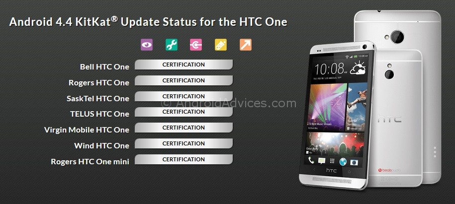 Android KitKat Update HTC One Status