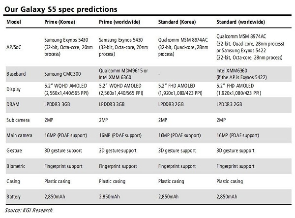 Samsung Galaxy S5 Specs Prediction