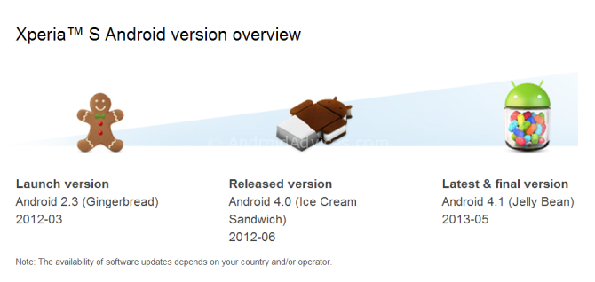 Xperia Android versions
