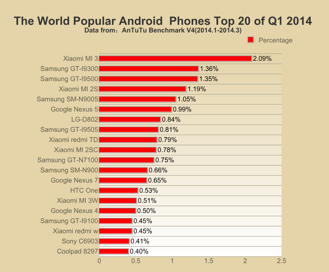 Top 20 Most Popular Android Smart Phones Q1 2014 Usa