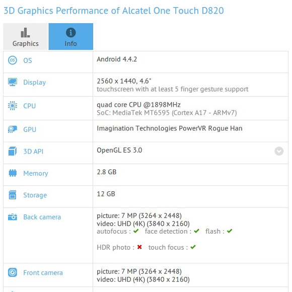 Alcatel one Touch D820