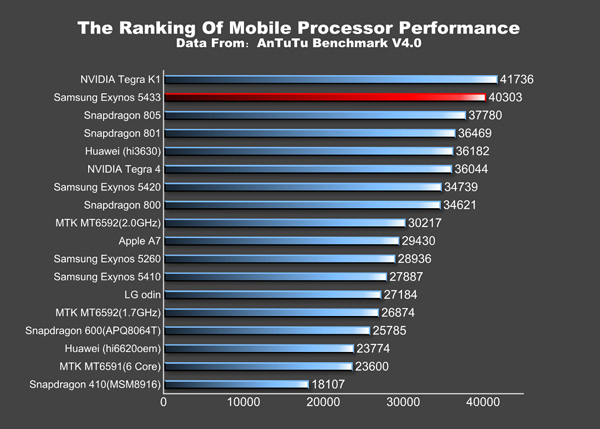 Samsung Galaxy Note 4 AnTuTu ranking