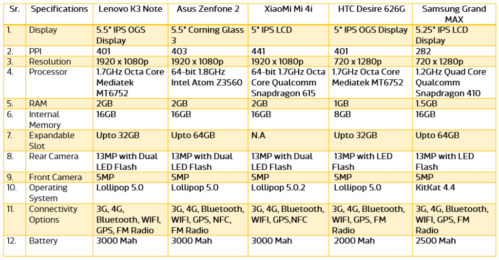Comparison of Top 5 Android Phones