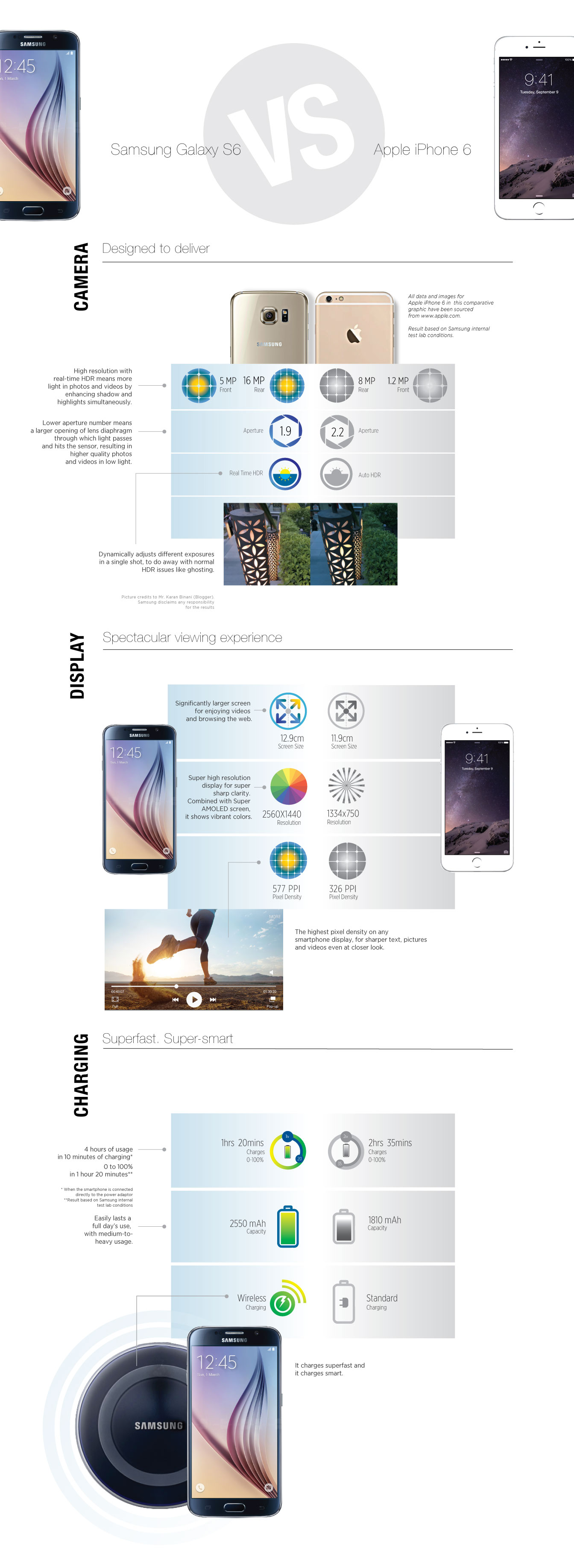 Galaxy S6 Vs iPhone6 Infographic